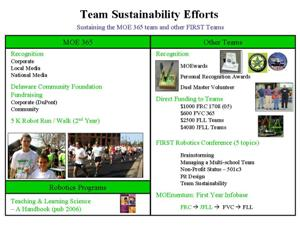 Team Sustainability Efforts